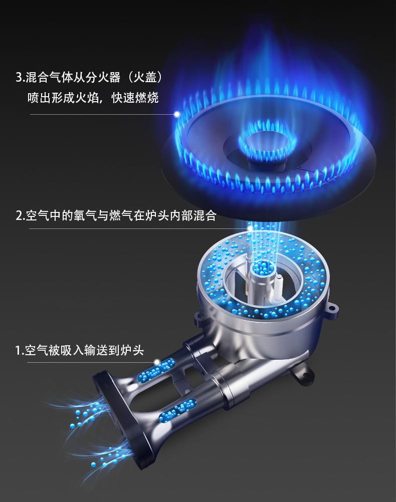 燃气灶炉头与火盖燃烧进氧原理